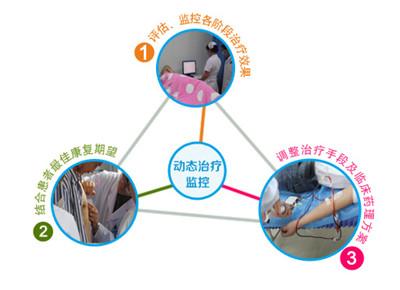 多维白癜风康复工程――动态治疗监控